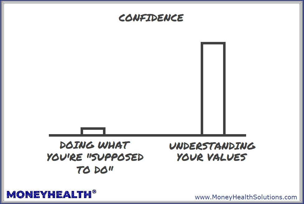 understanding we all have different values gives you confidence to live your own values