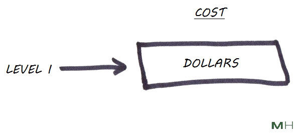 the cost is the dollars you have to give up