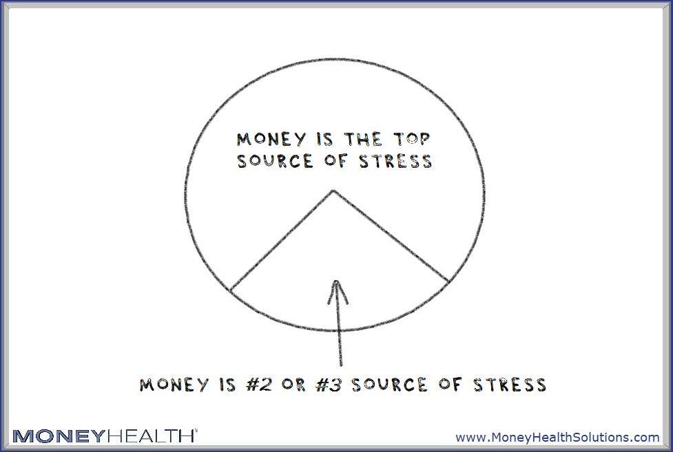 money is stressful and causes overspending
