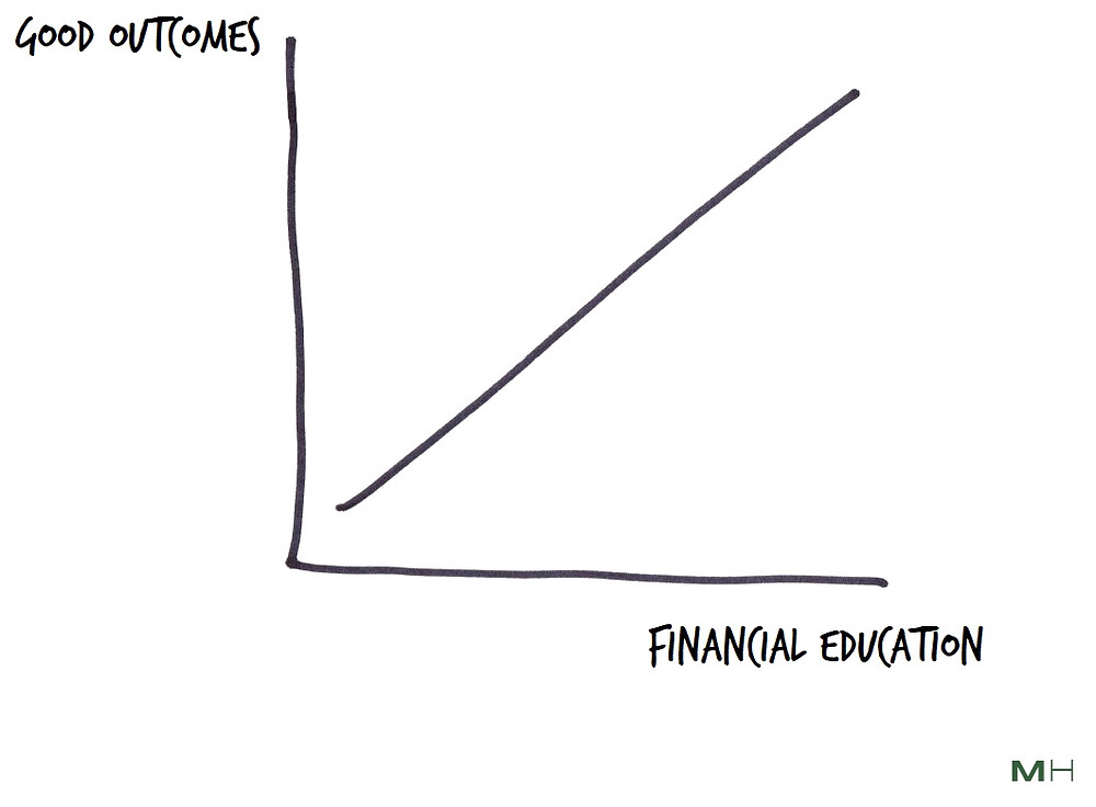 financial education leads to good outcomes