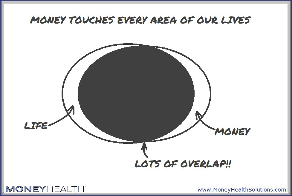 money touches every area of our lives so we experience financial stress in many areas of our lives