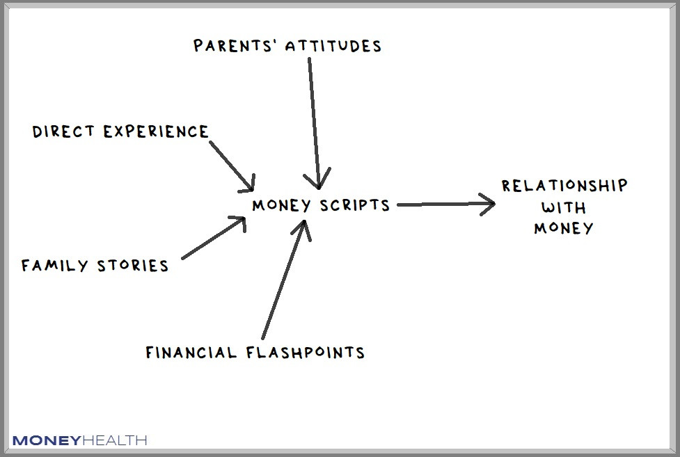 exploring your money scripts improves your relationship with money