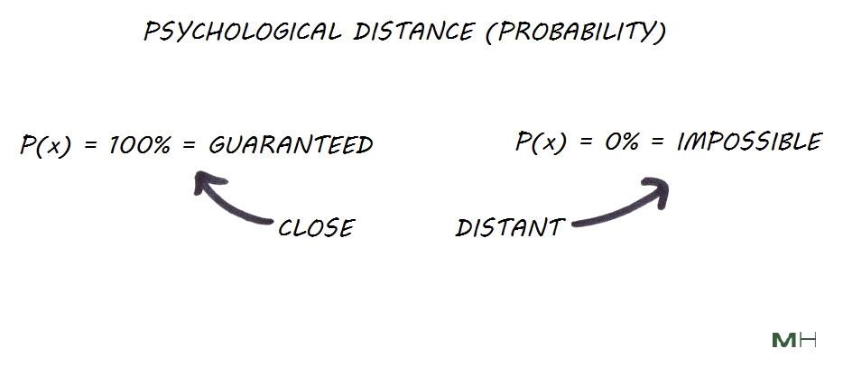 psychological probability distance