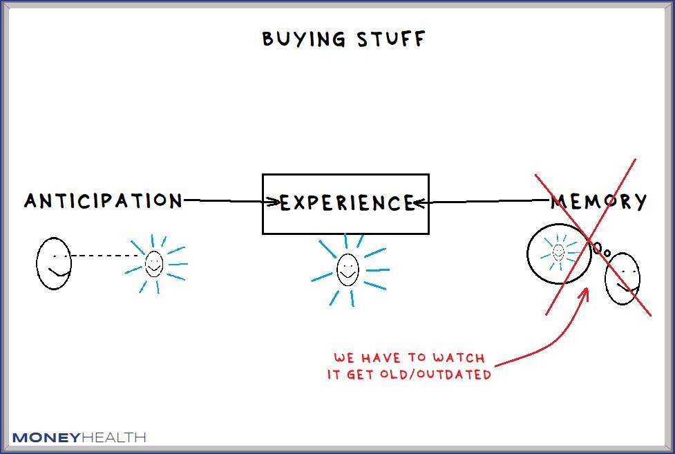 buying things won't make you happy