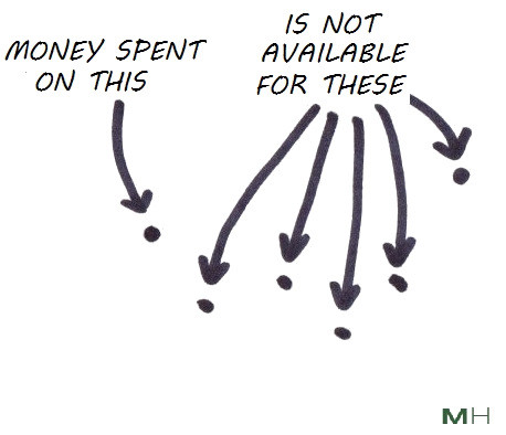 each spending decision is a trade off