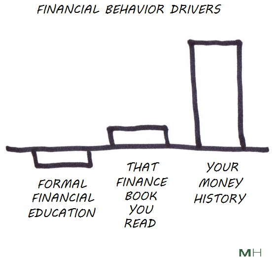 money history drives behavior
