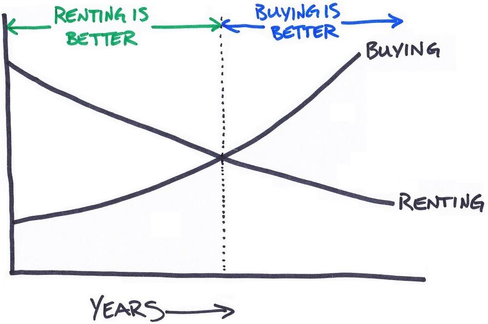 rent versus buy