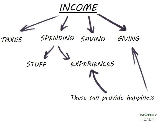 uses of income