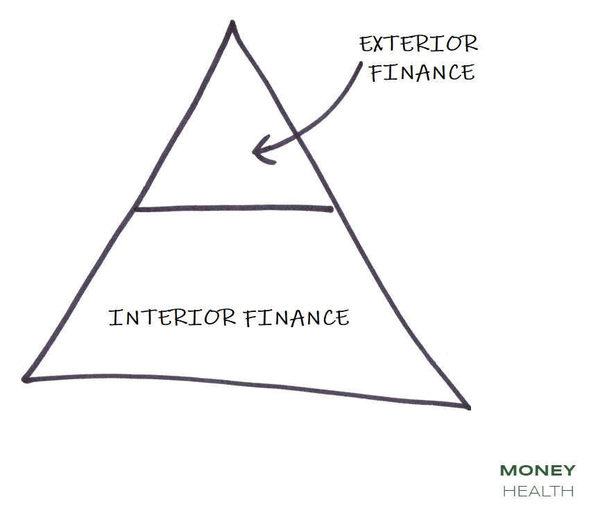 exterior and interior finance are both important