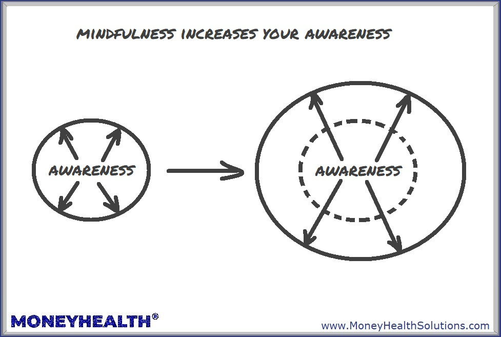 financial mindfulness is about increasing your awareness of your finances and your body