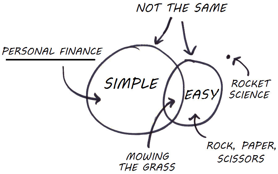 simple is not the same as easy