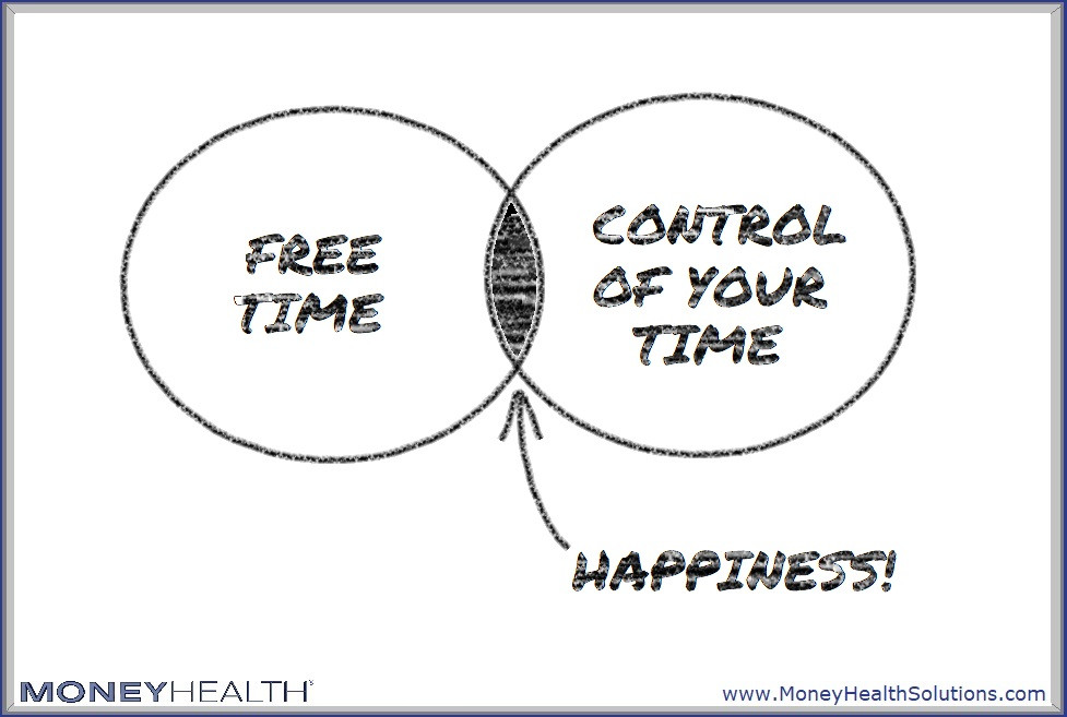 happiness comes with control of your time and freeing up your time