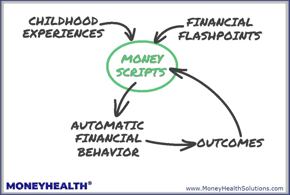 money scripts are beliefs we have about money that drive all our behavior