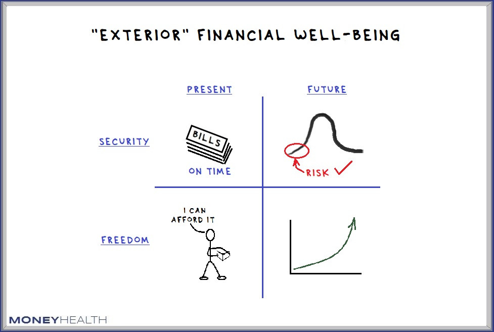 exterior financial well being