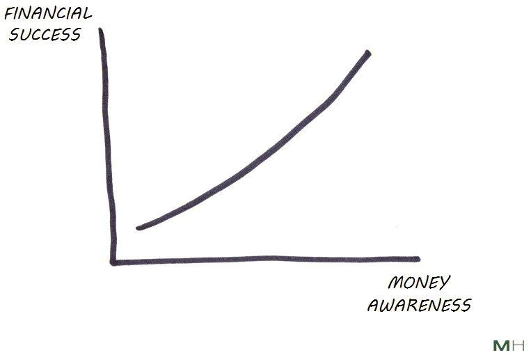 money mindfulness and financial success