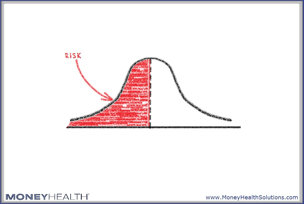 risk is what's left over when you think you've thought of everything else