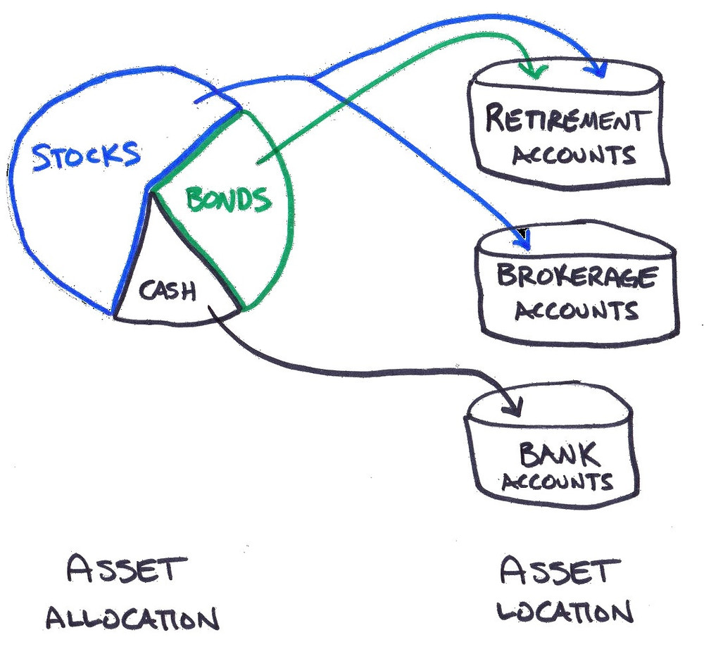 asset allocation and asset location
