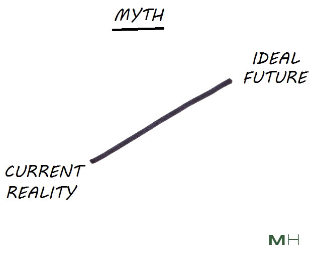 the path between now and your ideal future is not a straight line