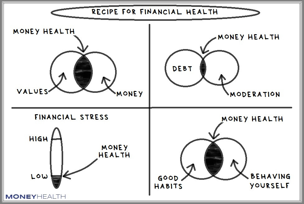 how to achieve financial health