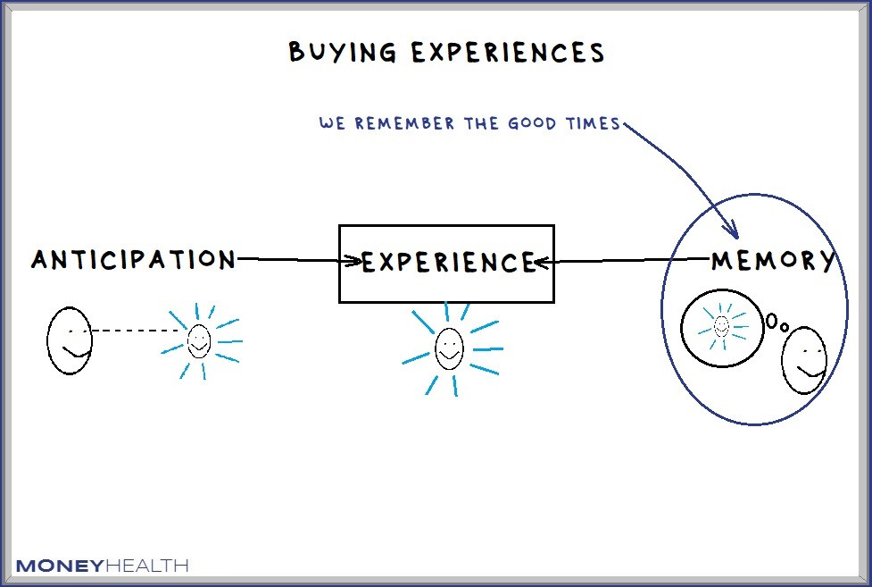 buying experiences makes us happy