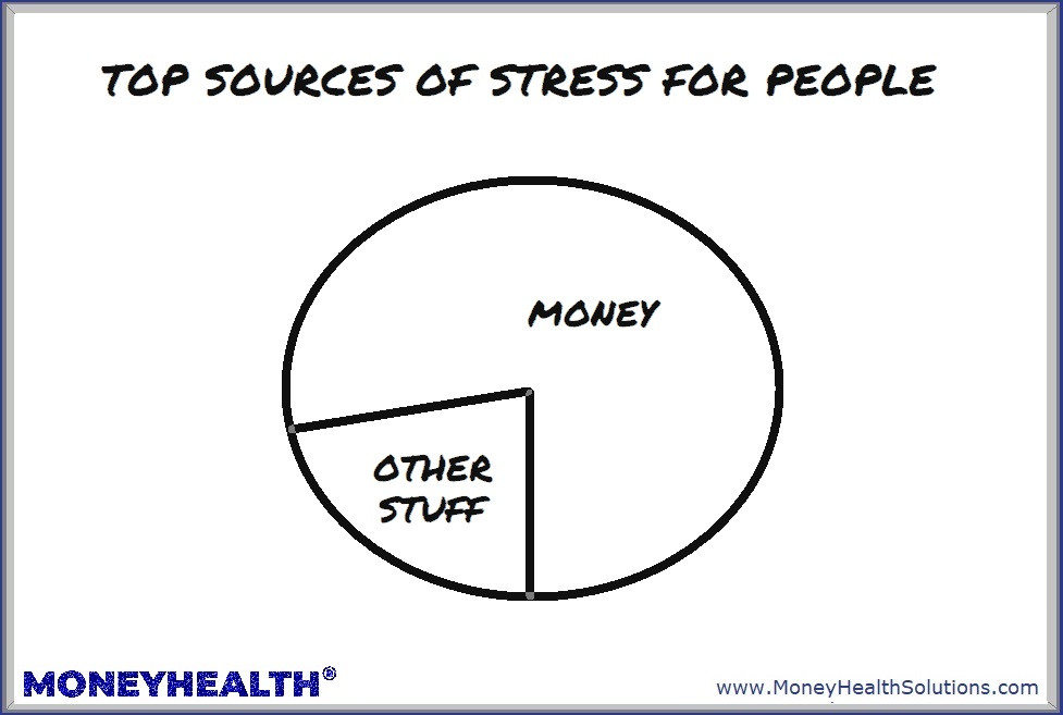 money is the top source of stress for most people