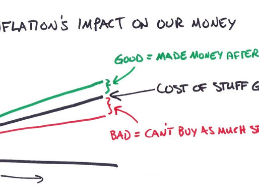 Inflation's Impact On Your Money