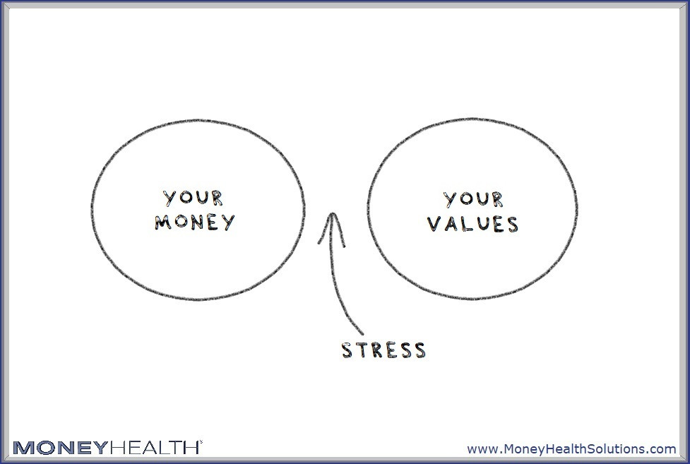 living life through others' financial values leads to stress