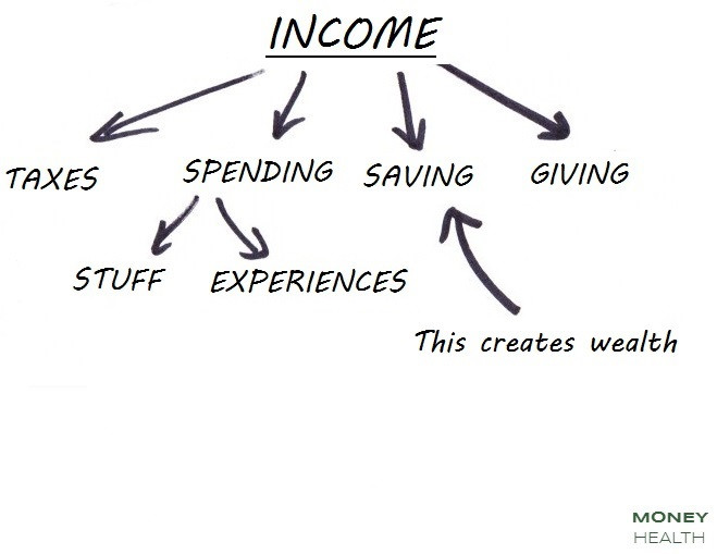creating wealth with income