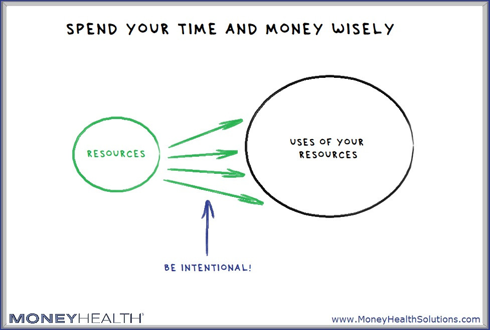 be intentional with your resources