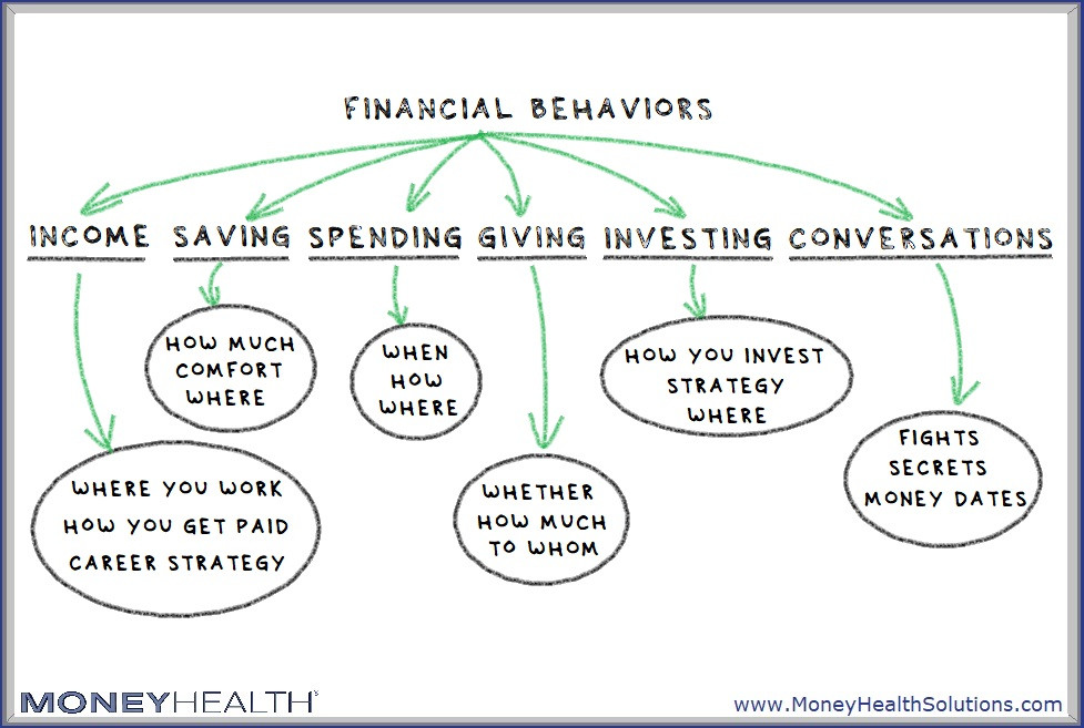 financial behaviors cover your whole financial life