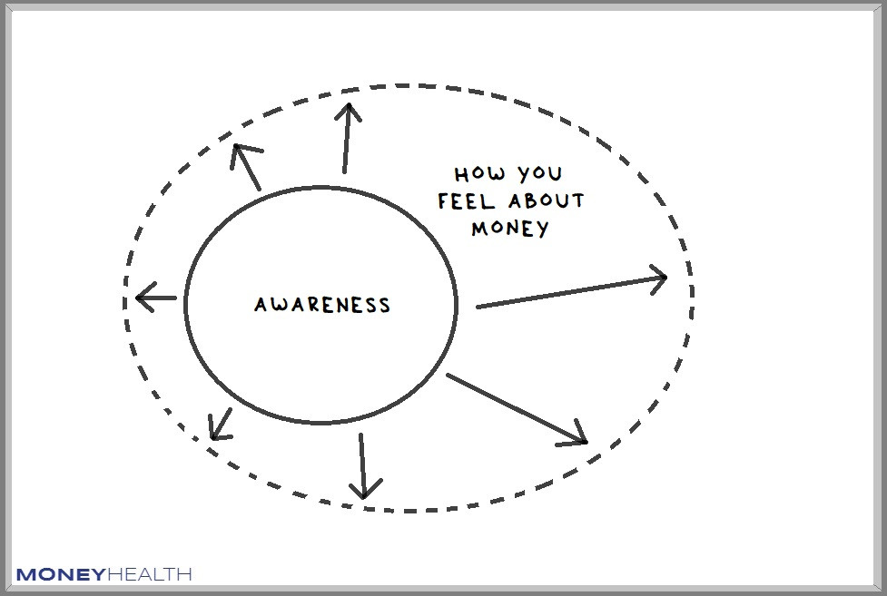 increase your awareness about feelings