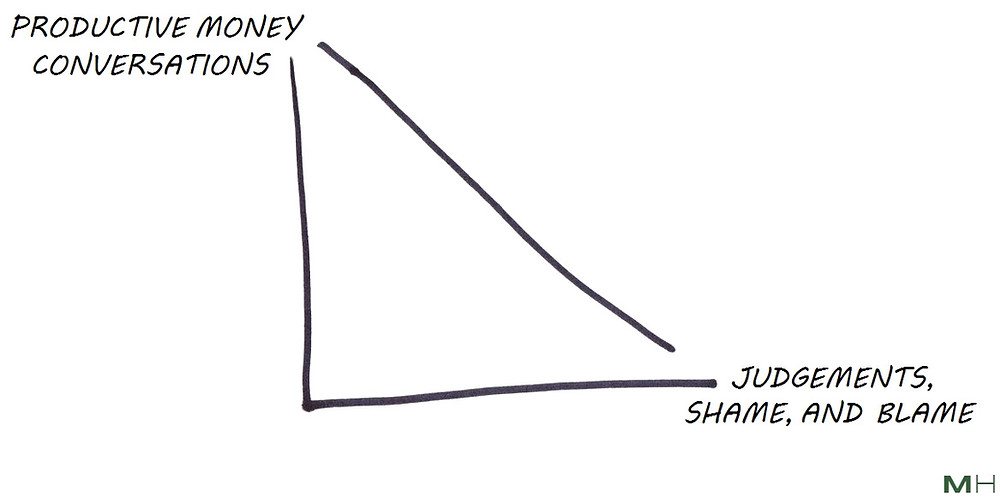 judgement, shame and blame in money conversations