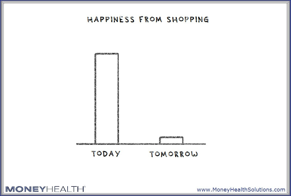we get more happiness from shopping today than tomorrow which leads to overspending