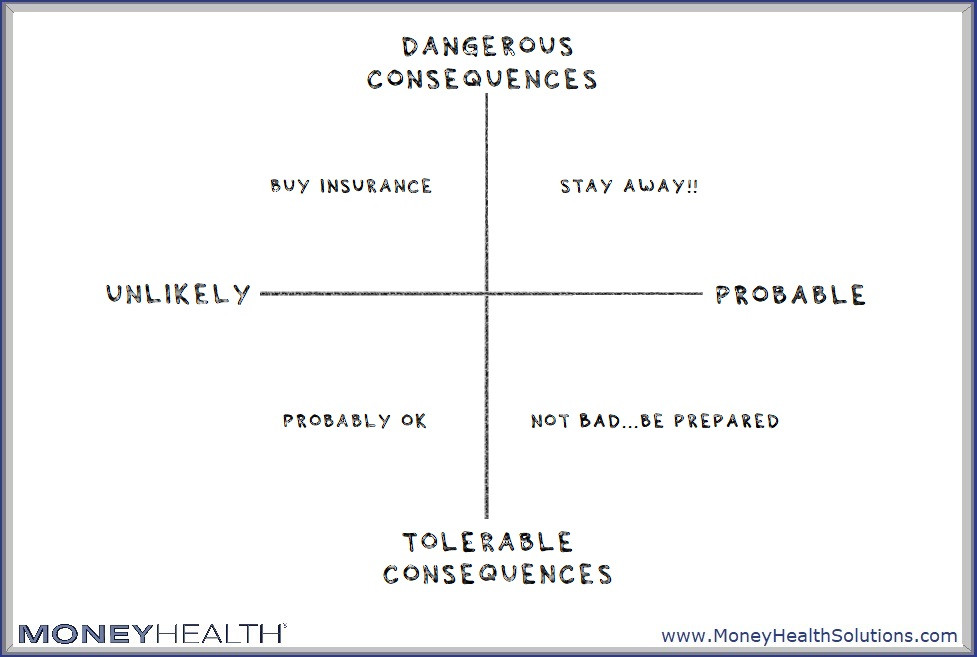consider both dimensions of risk
