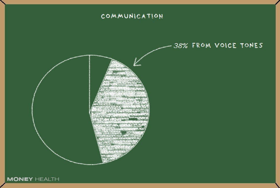 our voice provides more context that our words