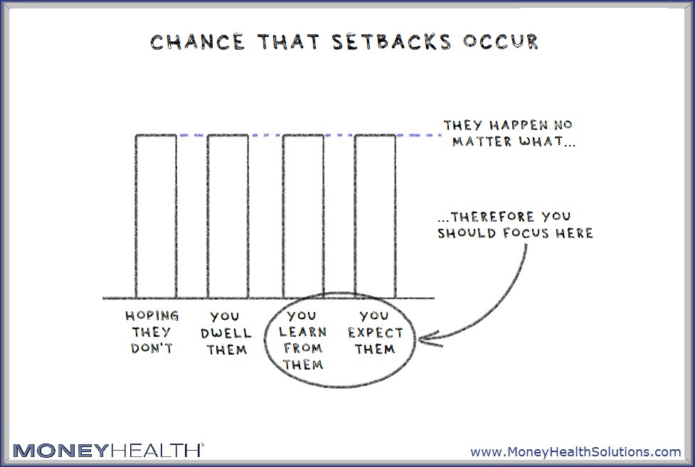 setbacks will happen no matter what you do