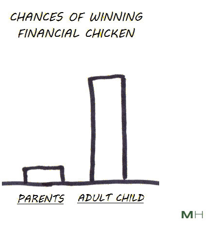 winning financial chicken