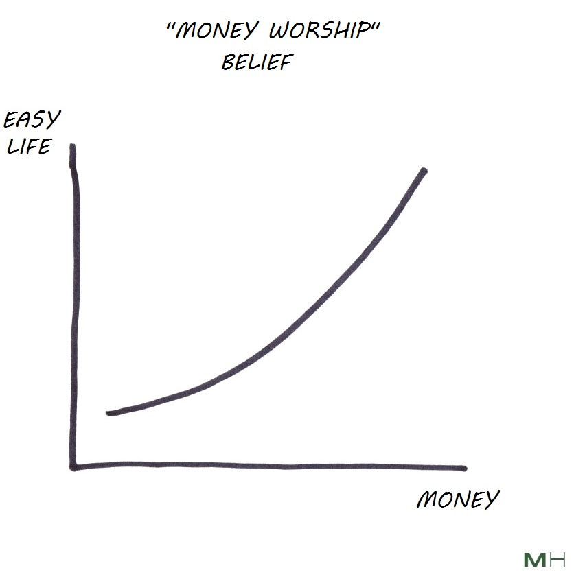money worship belief