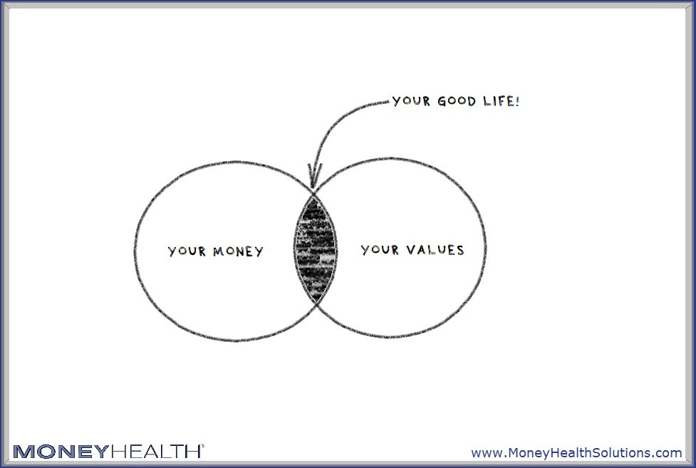 align your money and your values for a good life