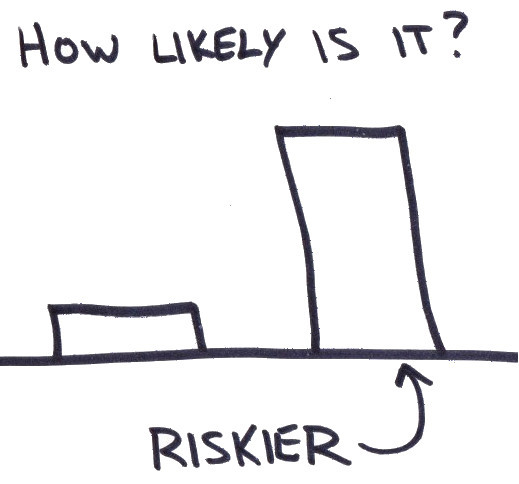 more likely is riskier