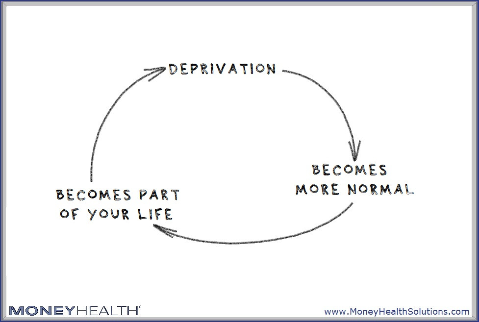 deprivation can become a positive feedback loop