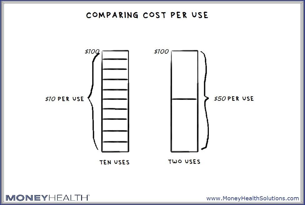 evaluate cost per use