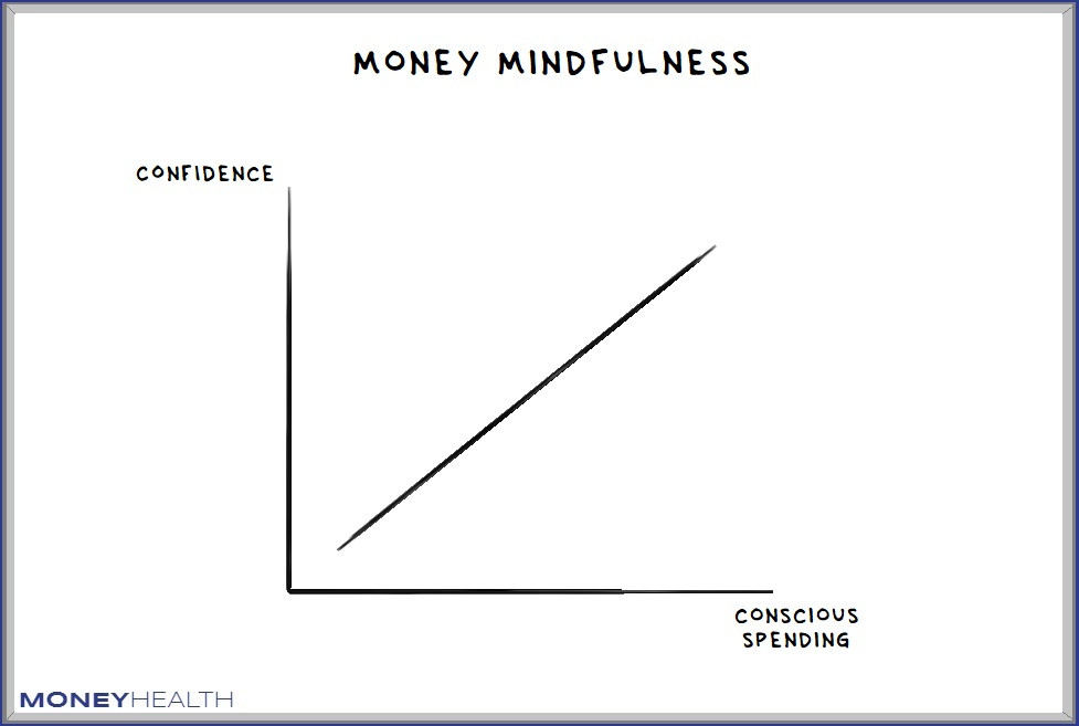 conscious spending leads to confidence