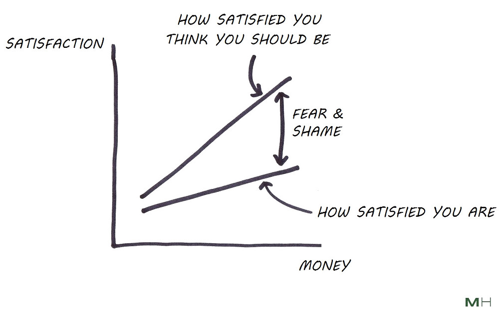 fear and shame from life satisfaction