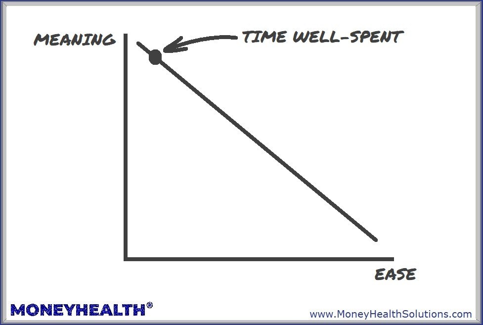 spending time to determine your values isn't easy but it's worth it