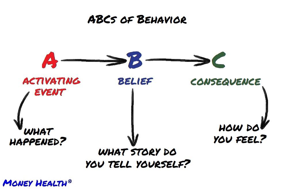 all behaviors follows Albert Ellis' ABC model