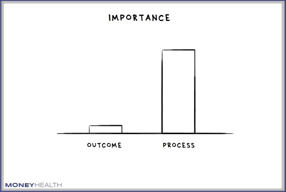 focus on process over outcome