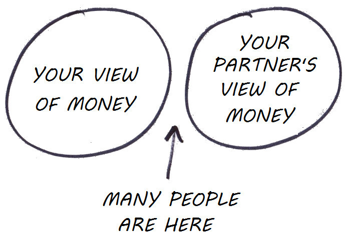 no overlapping views about money