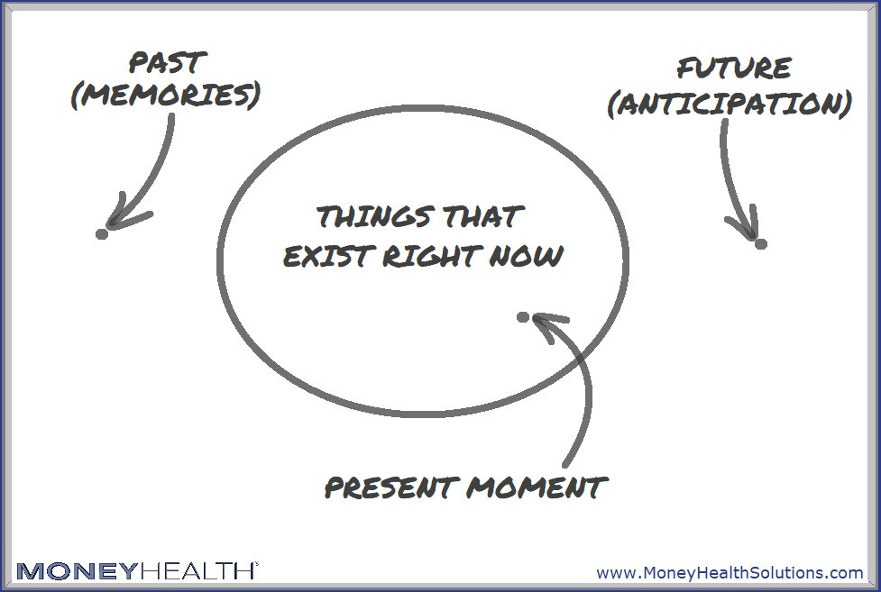 the present moment is all we have, but there will be future present moments