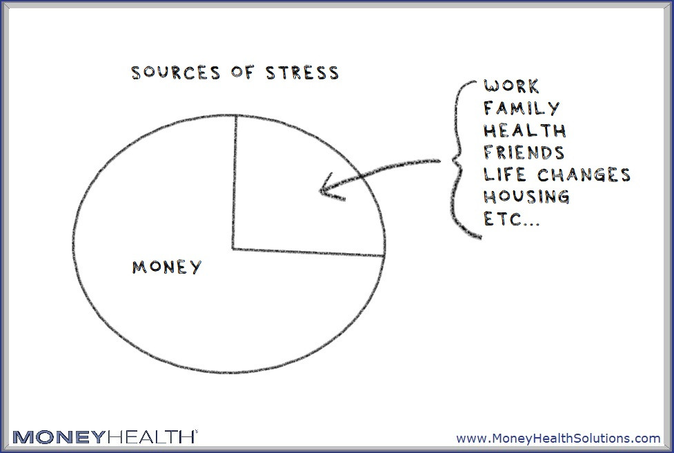money is a top source of stress